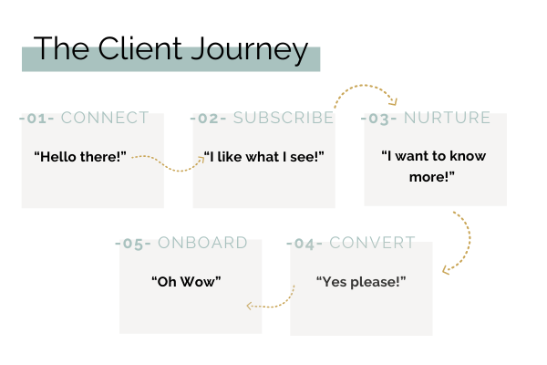 The client journey
