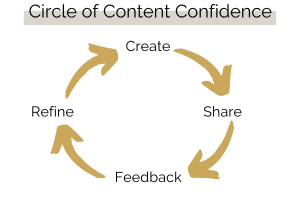 Circle of Content Confidence